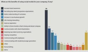 Execs divided value social media keep spending